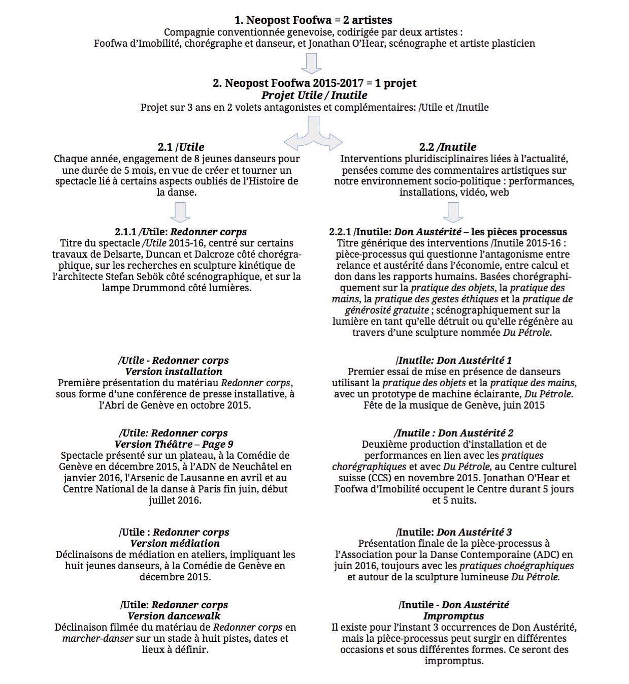Utile-Inutile-Global2-08Oct15 (1)